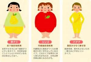 あなたの体型に合った似合う洋服を知って簡単にスタイルUPできる方法